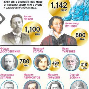 豊かなる人々:もしもロシアの文豪たちが現代に生きたら