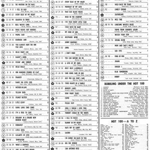 60年前のBillboard Hot 100(1961年6月12日)