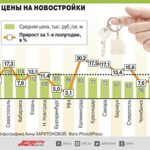 ロシアで新築住宅の価格が異常な高騰