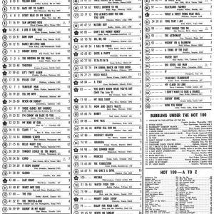 60年前のBillboard Hot 100(1961年7月17日)