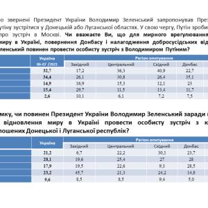 ドンバス和平に関するウクライナ国民の意識