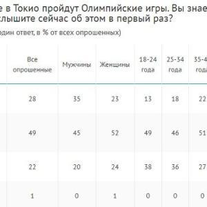 やはりロシア国民の東京五輪感心度は低い