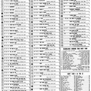 60年前のBillboard Hot 100(1961年7月24日)