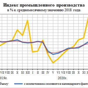 上半期のロシア鉱工業生産は4.4%増
