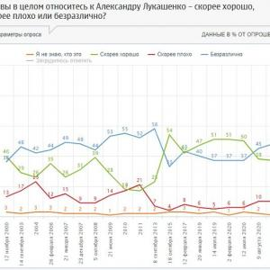 ロシア国民のルカシェンコ評価