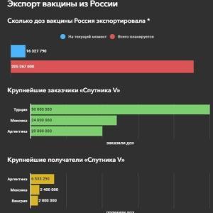 ロシアのコロナワクチン輸出に関するデータ