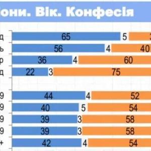 ウクライナでウクライナ人とロシア人が単一民族だと同意するのは41%