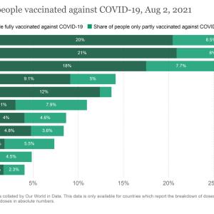 ロシア・NIS諸国のワクチン接種率