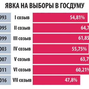 ロシア下院選情勢:過去の投票率は?