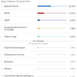 ロシア下院選情勢:開票速報