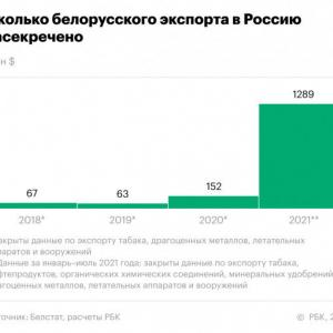 ベラルーシが機密扱いする輸出データを大幅拡大