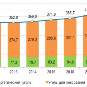 地球温暖化もどこ吹く風 ロシアは石炭増産の構え