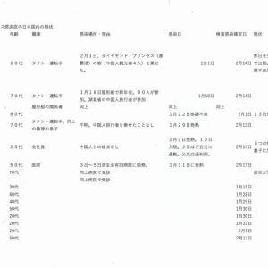 【吉川タイムズOnline】新型コロナウィルス、国内でじわり~感染経路不明が恐い