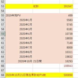 【吉川タイムズOnline】令和2年「吉川タイムズ」データ総決算!~訪問者、PV数ともに下半期から急拡大へ