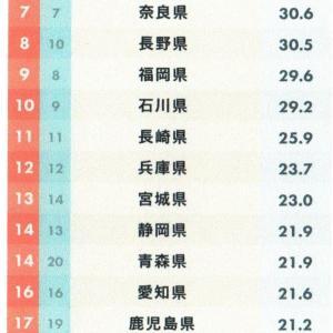 【吉川タイムズOnline】え~!!!日本一魅力がない県は「栃木県」!~知事選壮絶バトル勃発!