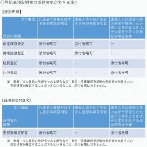 動産・債権譲渡登記の手続において,法人の登記事項証明書の 添付省略が可能になりました(R3.6.1から)