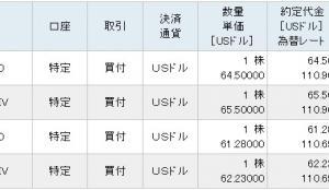 今週の米株取引結果と評価損益