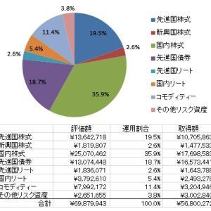3月末の運用資産は年初から984万円の評価減となりました