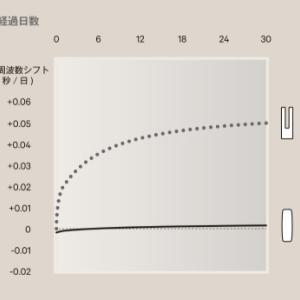 世界で光る日本の個性!シチズン「キャリバー 0100」 ついにローンチ【その2】