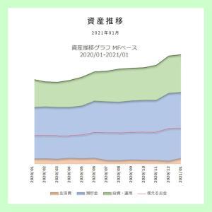 【資産推移】2021年最初の資産状況の確認・・・2021年01月