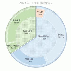 【資産内訳】2021年最初の資産内訳の確認・・・2021年01月