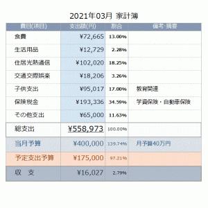 【家計簿公開】驚愕!3月の家計の収支崩壊・・・2021年03月