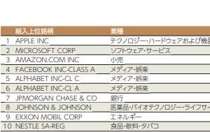 eMAXIS Slim先進国株の運用報告~ 2018/8/27 2019/7/25までの実績