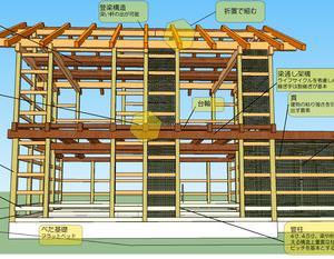 構造のクライテリア(設計基準))