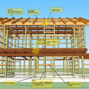 「時の寿木組みの家」は普遍的デザインでつくるⅡ:安全