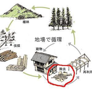 「時の寿木組みの家」は普遍的デザインでつくるⅢ:環境