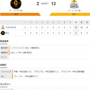 ホークス連勝!打線15安打13得点!投打に隙なし日本シリーズ10連勝!