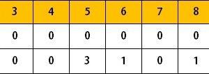ホークス2軍戦(6/22)佐藤3号2ラン含む2安打3打点 上林5号ソロ 勝連2安打2打点 二保5回無失点 投手陣零封リレー
