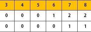ホークス2軍戦(8/3)柳町4安打1打点 増田2安打2打点 杉山8回途中2失点