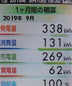 太陽光発電システムの発電経過