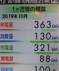 今月の発電状況とご紹介