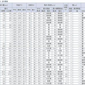 最高気温と今月の発電状況