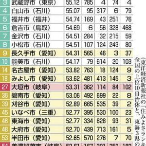 大垣市/全国住みよさランキング・27位