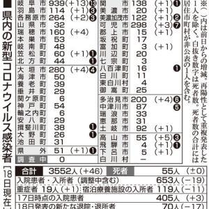 岐阜県でコロナウイルス感染者数は累計3552人