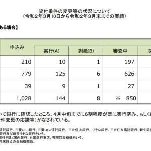 住宅ローン返済条件の変更等の状況について(3/10~4/末)