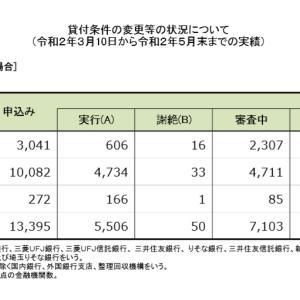 住宅ローン返済条件の変更等の状況について(3/10~5/末)
