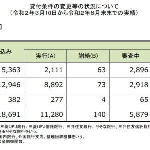 住宅ローン返済条件の変更等の状況について(3/10~6/末)