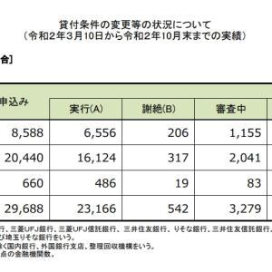 住宅ローン返済条件の変更等の状況について(3/10~10/末)