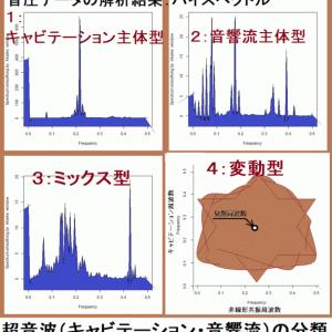 超音波の音圧解析(多変量自己回帰モデルによるフィードバック解析)