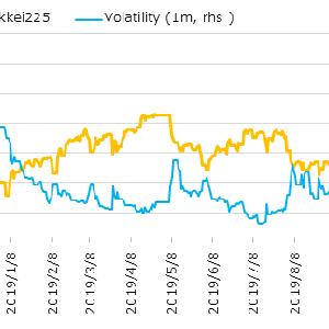 悲観の中でも日本株は絶好調、いつまで上がり続けるのか(金融日記 Weekly 2019/11/1-11/8)