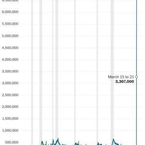 新型コロナウイルスと同時に失業も爆発したアメリカは持ちこたえるか(金融日記 Weekly 2020/3/27-2020/4/3)