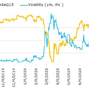 米国株急落、日本の首相は菅氏でほぼ決定(金融日記 Weekly 2020/8/28-2020/9/4)