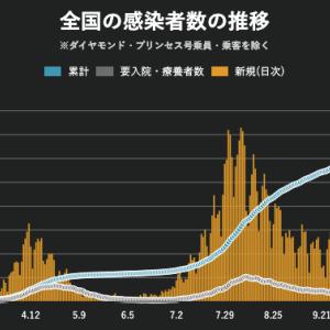 GoToトラベル&イートで日本はGoToホスピタル 全国で感染者数が連日過去最多(金融日記 Weekly 2020/11/6-2020/11/13)