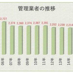 マンション管理業登録業者8年連続減少3月末で1962社
