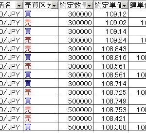 FX 11月の結果