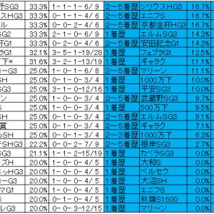 第32回フェブラリーS(相性の良い悪いレースと適性点データ)